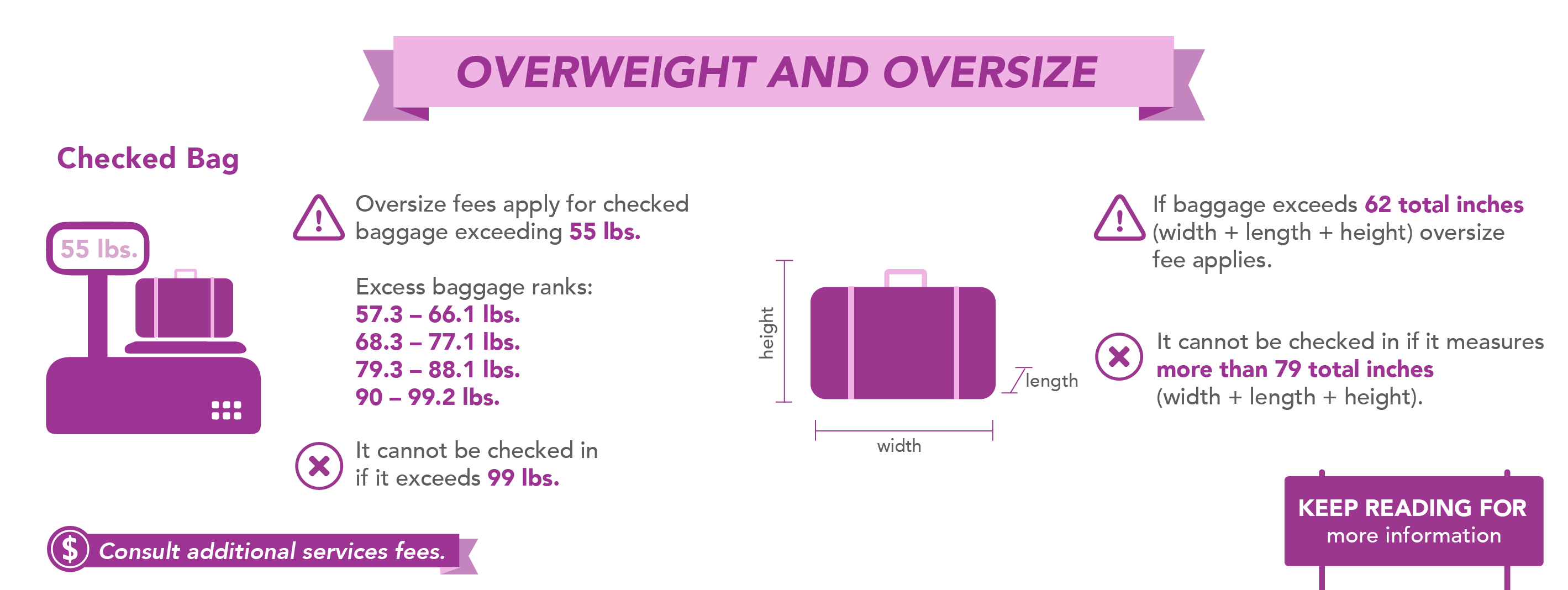 Overweight and oversized baggage